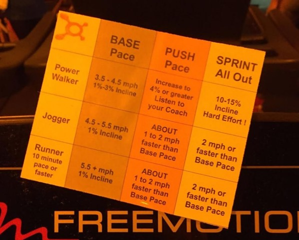 Orangetheory Treadmill Zones