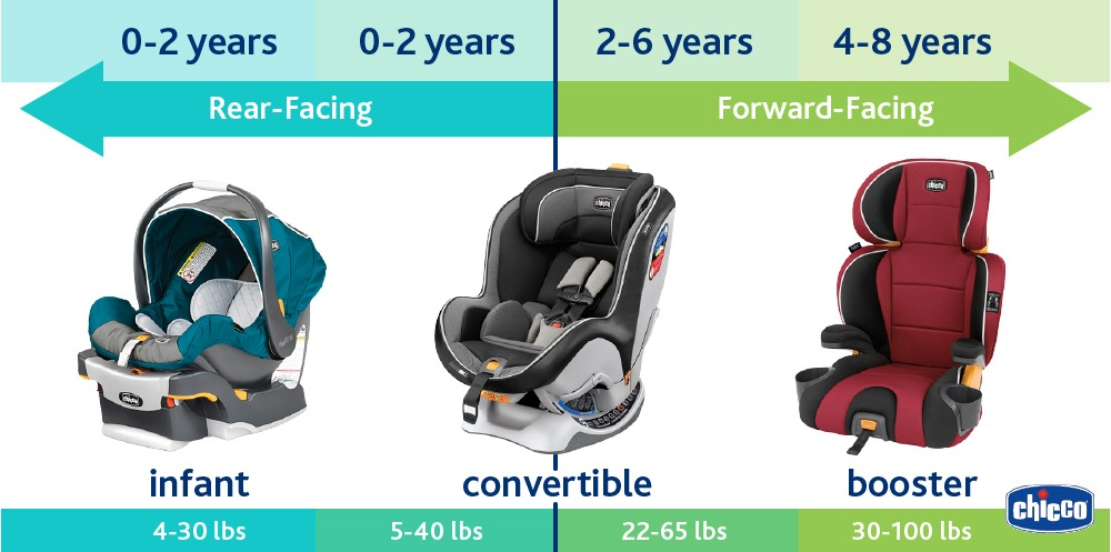 Height And Weight Requirements For Car Seats
