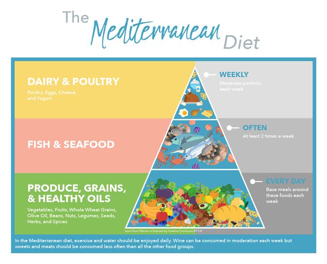 The Mediter. Diet Pyramid V2 (1)
